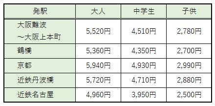 近鉄電車のそれぞれの出発駅から鳥羽までの料金表