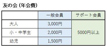 日本モンキーセンターの友の会の年会費