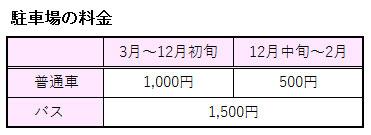 日本モンキーセンターの駐車場の料金