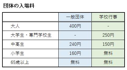 トヨタ産業技術記念館の団体の入場料