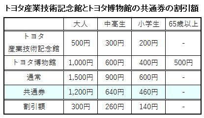 トヨタ産業技術記念館とトヨタ博物館の共通券の割引額