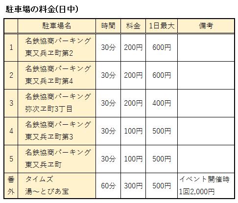 日本ガイシホール周辺の駐車場をまとめた表