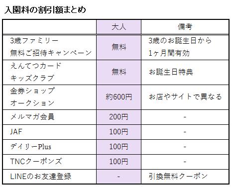 浜名湖パルパルの入園料に関する割引額の表