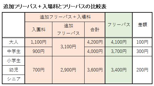 追加フリーパスと入場料を合計した料金とフリーパスの料金を比較表