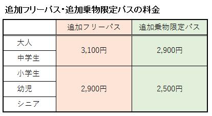 浜名湖パルパルの追加フリーパス・追加乗物限定パスの料金