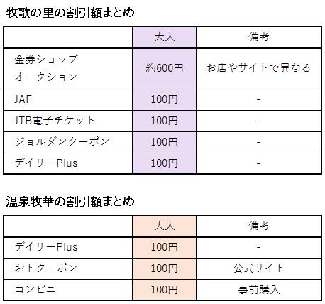 牧歌の里や温泉牧華の関する割引額の表
