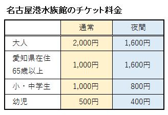 名古屋港水族館のチケット料金