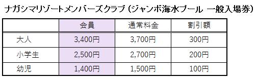 ナガシマリゾートメンバーズクラブでのジャンボ海水プール 一般入場券の料金表