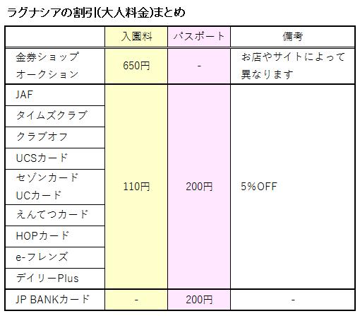 ラグナシアの入場料(大人)入園料金とパスポート料金の割引に関する表