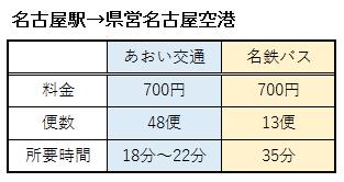 名古屋駅から県営名古屋空港へのバスの詳細