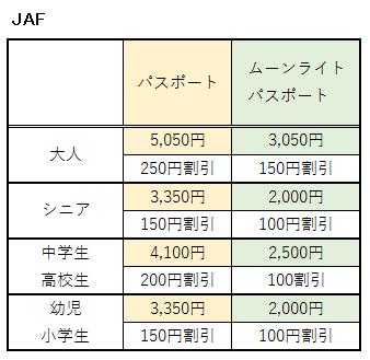 パルケエスパーニャにおけるJAFの割引