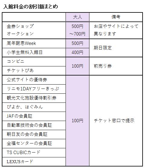 トヨタ博物館の入館料金の割引額まとめ