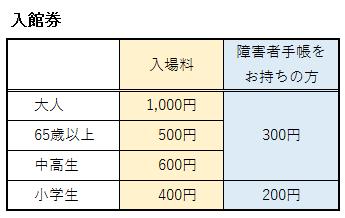 トヨタ博物館の入館券の料金