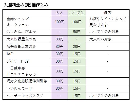 名古屋港ブルーボネットの入園料金に関する割引額の表