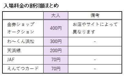浜松フルーツパークの入場料金に関する割引額の表