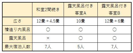 3つのお部屋タイプの特徴まとめた表