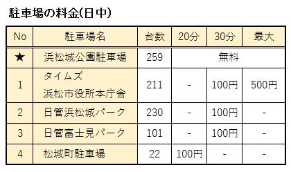 浜松城公園周辺の駐車場の料金まとめ表