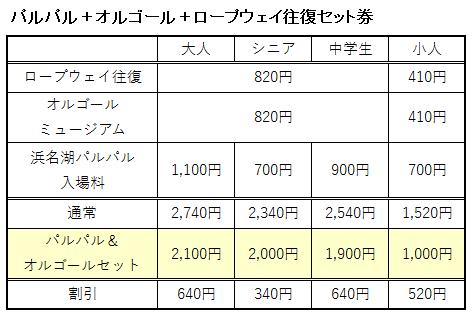 パルパル+オルゴール+ロープウェイ往復セット券の料金表
