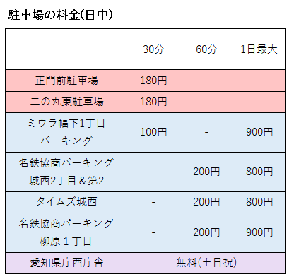 名古屋城の周辺にある駐車場の料金まとめ表