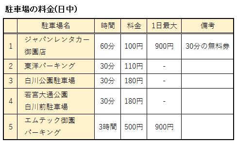 名古屋市美術館周辺の駐車場の料金表