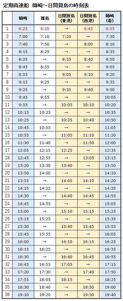 定期高速船(師崎~日間賀島)の時刻表