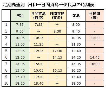 定期高速船(河和→日間賀島→伊良湖)の時刻表