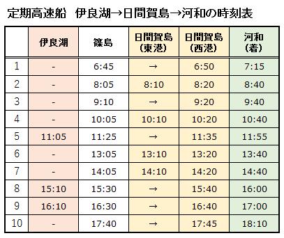 定期高速船(伊良湖→日間賀島→河和)の時刻表