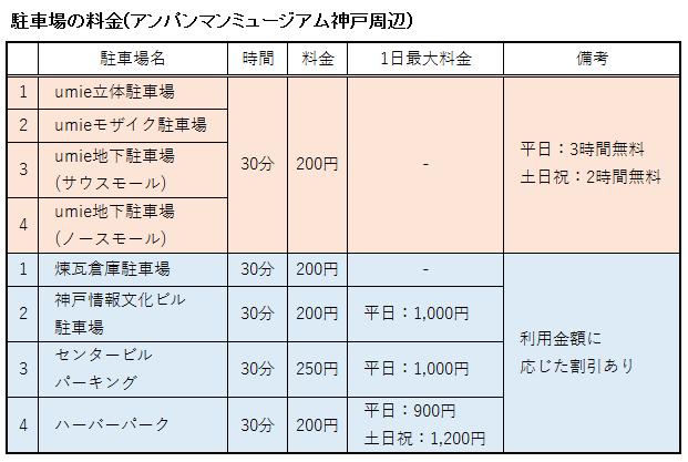 アンパンマンミュージアム神戸周辺の駐車場の料金をまとめ表