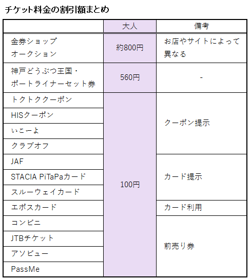 神戸どうぶつ王国のチケット料金に関する割引額