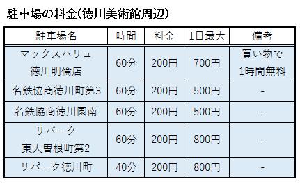 徳川美術館周辺の駐車場の料金表