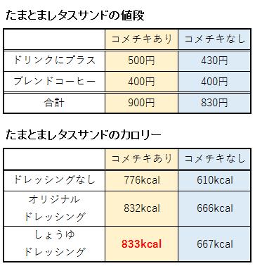 たまとまレタスサンドの値段とカロリー表