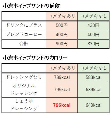 小倉ホイップサンドの値段とカロリー表