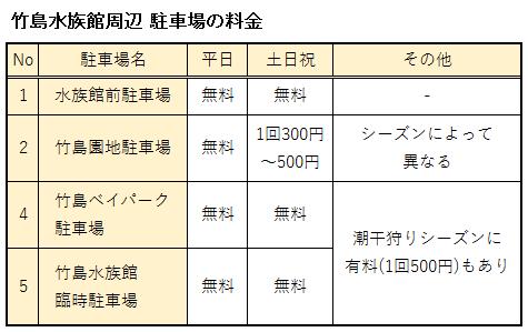 竹島水族館周辺には無料駐車場表