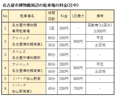 名古屋市博物館の駐車場の料金(日中)表