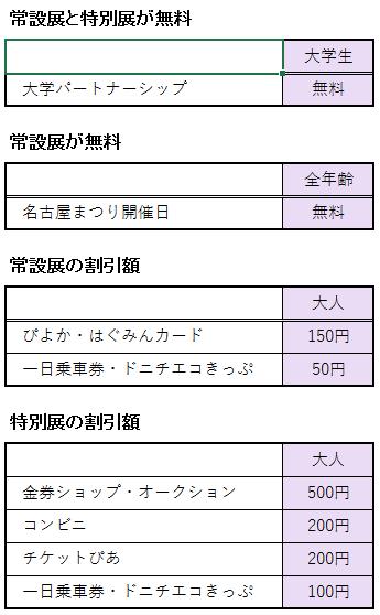 名古屋市博物館の割引券やクーポンに関する割引額の表