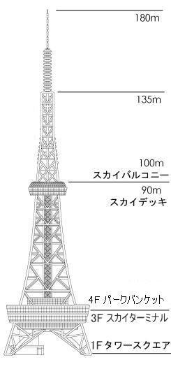テレビ塔のフロアガイド