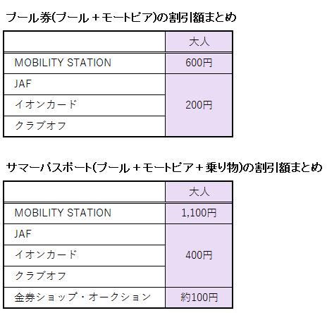鈴鹿サーキットプールの入場料金の割引額に関する表