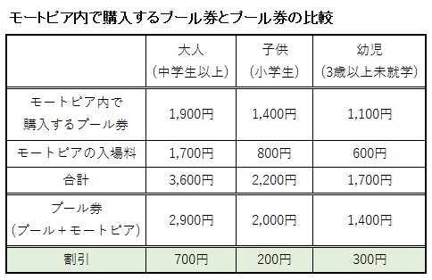 モートピア内で購入するプール券とプール券の比較