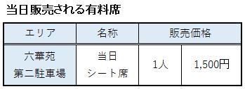 桑名水郷花火大会の当日券の料金表